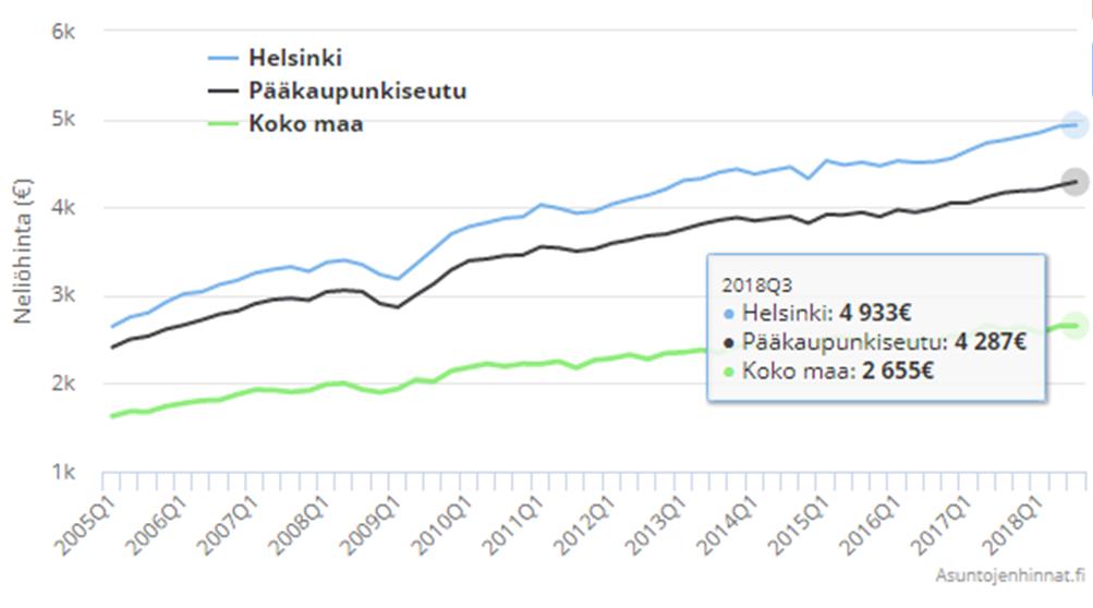 рынок недвижимости Финляндии